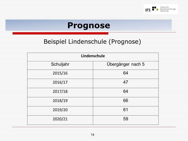 14 Prognose Beispiel Lindenschule (Prognose) Lindenschule SchuljahrÜbergänger nach 5 2015/16 64 2016/17 47 2017/18 64 2018/19 66 2019/20 61 2020/21 59