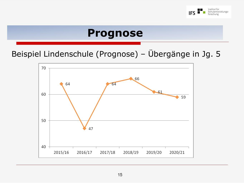 15 Prognose Beispiel Lindenschule (Prognose) – Übergänge in Jg. 5