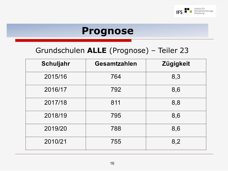 16 Prognose Grundschulen ALLE (Prognose) – Teiler 23 SchuljahrGesamtzahlenZügigkeit 2015/167648,3 2016/177928,6 2017/188118,8 2018/197958,6 2019/207888,6 2010/217558,2