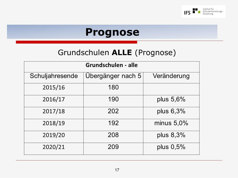 17 Prognose Grundschulen ALLE (Prognose) Grundschulen - alle SchuljahresendeÜbergänger nach 5Veränderung 2015/16 180 2016/17 190plus 5,6% 2017/18 202plus 6,3% 2018/19 192minus 5,0% 2019/20 208plus 8,3% 2020/21 209plus 0,5%