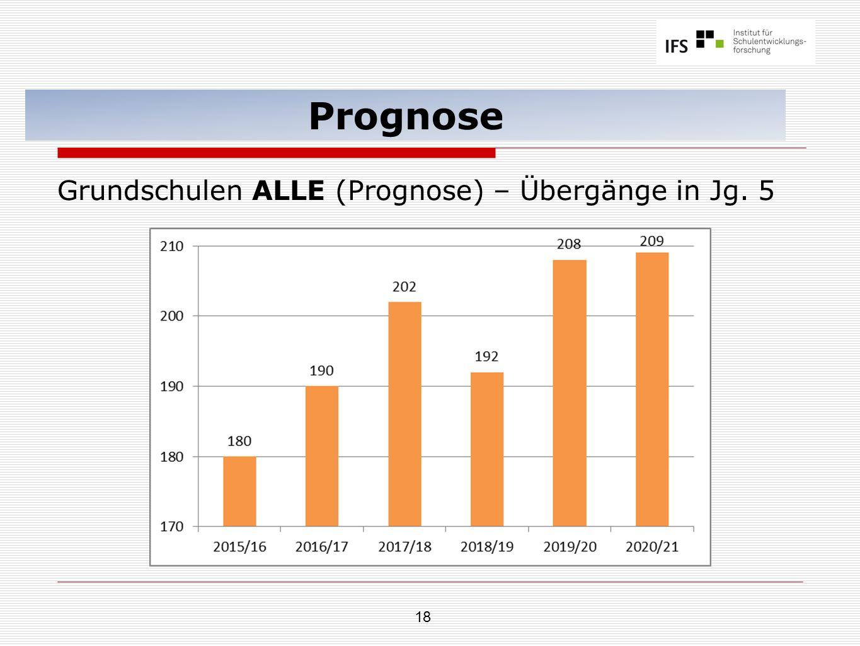 18 Prognose Grundschulen ALLE (Prognose) – Übergänge in Jg. 5
