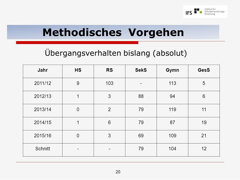 20 Methodisches Vorgehen Übergangsverhalten bislang (absolut) JahrHSRSSekSGymnGesS 2011/129103-1135 2012/131388946 2013/14027911911 2014/1516798719 20