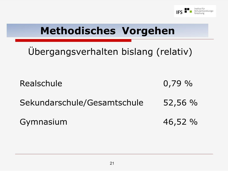 21 Methodisches Vorgehen Übergangsverhalten bislang (relativ) Realschule 0,79 % Sekundarschule/Gesamtschule52,56 % Gymnasium46,52 %