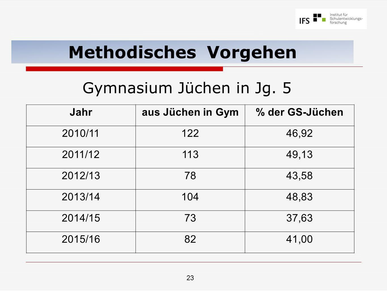 23 Methodisches Vorgehen Gymnasium Jüchen in Jg. 5 Jahraus Jüchen in Gym% der GS-Jüchen 2010/1112246,92 2011/1211349,13 2012/137843,58 2013/1410448,83