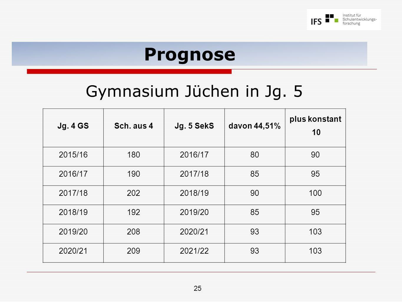 25 Prognose Gymnasium Jüchen in Jg. 5 Jg. 4 GSSch. aus 4Jg. 5 SekSdavon 44,51% plus konstant 10 2015/161802016/178090 2016/171902017/188595 2017/18202