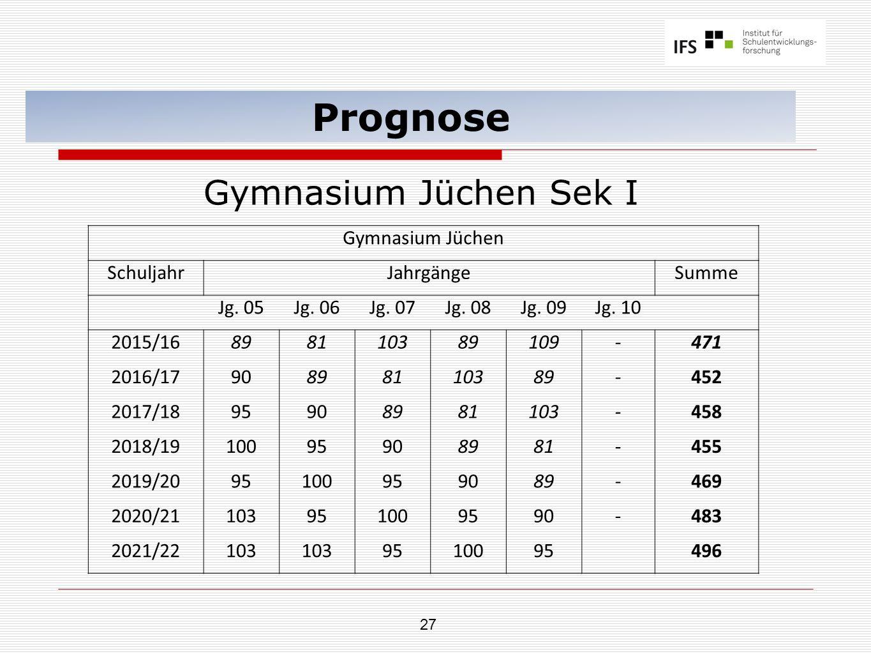 27 Prognose Gymnasium Jüchen Sek I Gymnasium Jüchen SchuljahrJahrgängeSumme Jg. 05Jg. 06Jg. 07Jg. 08Jg. 09Jg. 10 2015/16898110389109-471 2016/17908981
