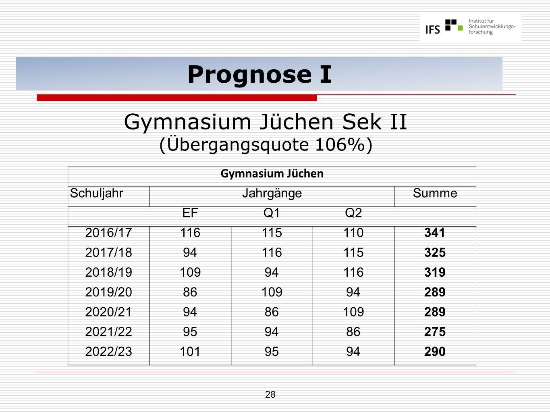 28 Prognose I Gymnasium Jüchen Sek II (Übergangsquote 106%) Gymnasium Jüchen SchuljahrJahrgängeSumme EFQ1Q2 2016/17116115110341 2017/1894116115325 2018/1910994116319 2019/208610994289 2020/219486109289 2021/22959486275 2022/231019594290