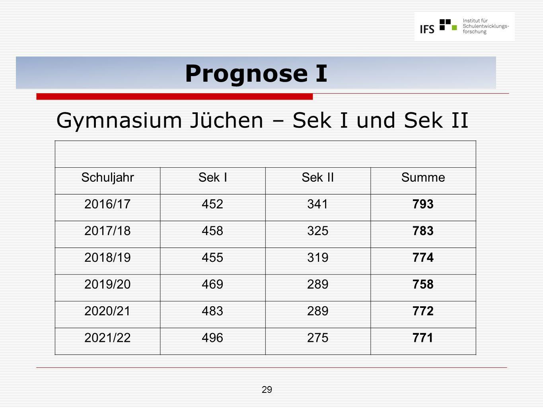 29 Prognose I Gymnasium Jüchen – Sek I und Sek II SchuljahrSek ISek IISumme 2016/17452341793 2017/18458325783 2018/19455319774 2019/20469289758 2020/2