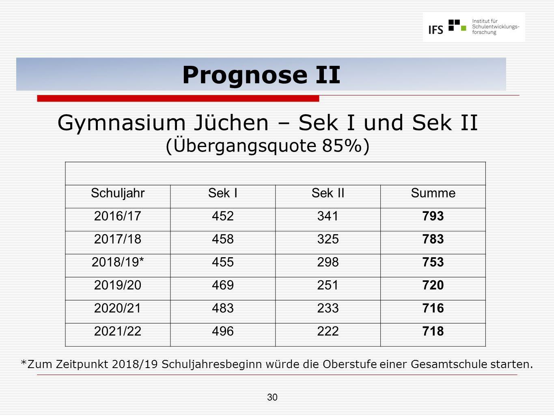 30 Prognose II Gymnasium Jüchen – Sek I und Sek II (Übergangsquote 85%) SchuljahrSek ISek IISumme 2016/17452341793 2017/18458325783 2018/19*455298753
