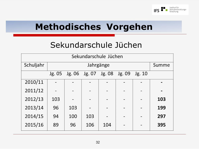 32 Methodisches Vorgehen Sekundarschule Jüchen SchuljahrJahrgängeSumme Jg. 05Jg. 06Jg. 07Jg. 08Jg. 09Jg. 10 2010/11------- 2011/12------- 2012/13103--