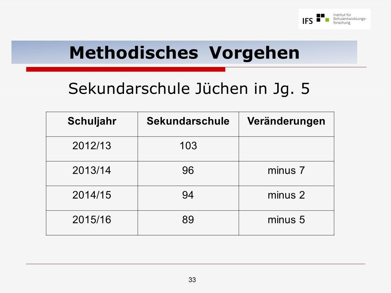 33 Methodisches Vorgehen Sekundarschule Jüchen in Jg. 5 SchuljahrSekundarschuleVeränderungen 2012/13103 2013/1496minus 7 2014/1594minus 2 2015/1689min