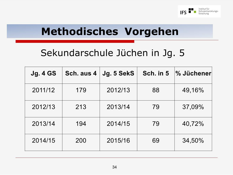 34 Methodisches Vorgehen Sekundarschule Jüchen in Jg. 5 Jg. 4 GSSch. aus 4Jg. 5 SekSSch. in 5% Jüchener 2011/121792012/138849,16% 2012/132132013/14793