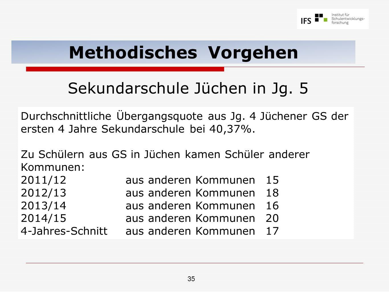 35 Methodisches Vorgehen Sekundarschule Jüchen in Jg. 5 Durchschnittliche Übergangsquote aus Jg. 4 Jüchener GS der ersten 4 Jahre Sekundarschule bei 4