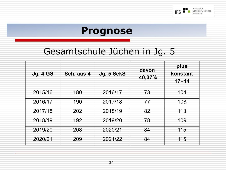 37 Prognose Gesamtschule Jüchen in Jg. 5 Jg. 4 GSSch. aus 4Jg. 5 SekS davon 40,37% plus konstant 17+14 2015/161802016/1773104 2016/171902017/1877108 2