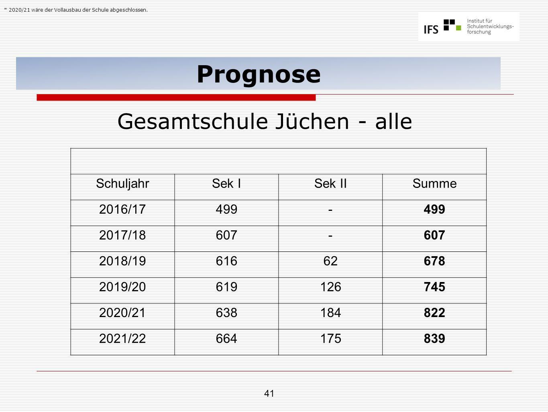 41 Prognose Gesamtschule Jüchen - alle SchuljahrSek ISek IISumme 2016/17499- 2017/18607- 2018/1961662678 2019/20619126745 2020/21638184822 2021/22664175839 * 2020/21 wäre der Vollausbau der Schule abgeschlossen.