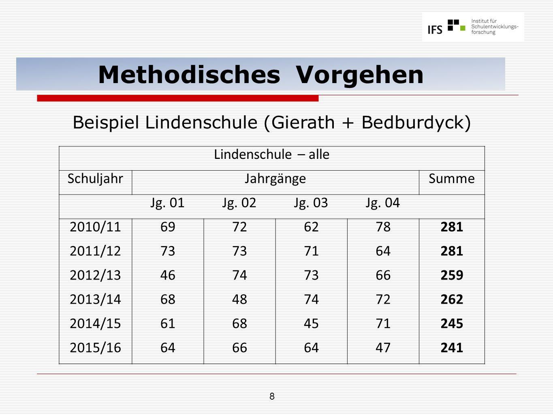 8 Methodisches Vorgehen Beispiel Lindenschule (Gierath + Bedburdyck) Lindenschule – alle SchuljahrJahrgängeSumme Jg. 01Jg. 02Jg. 03Jg. 04 2010/1169726