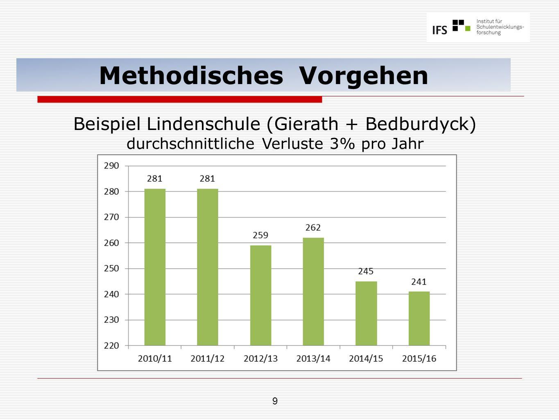 40 Prognose Gesamtschule Jüchen Sek II (Übergangsquote 60%) Gesamtschule Jüchen SchuljahrJahrgängeSumme EFQ1Q2 2018/196200 2019/2064620126 2020/21586462184 2021/22535864175 2022/23625358173 2018/19 wäre das erste Jahr im Sekundarbereich II einer Gesamtschule Jüchen.