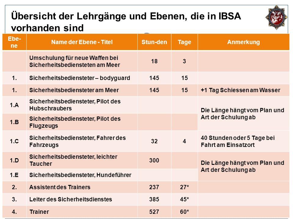 4 Übersicht der Lehrgänge und Ebenen, die in IBSA vorhanden sind Ebe- ne Name der Ebene - TitelStun-denTageAnmerkung Umschulung für neue Waffen bei Si