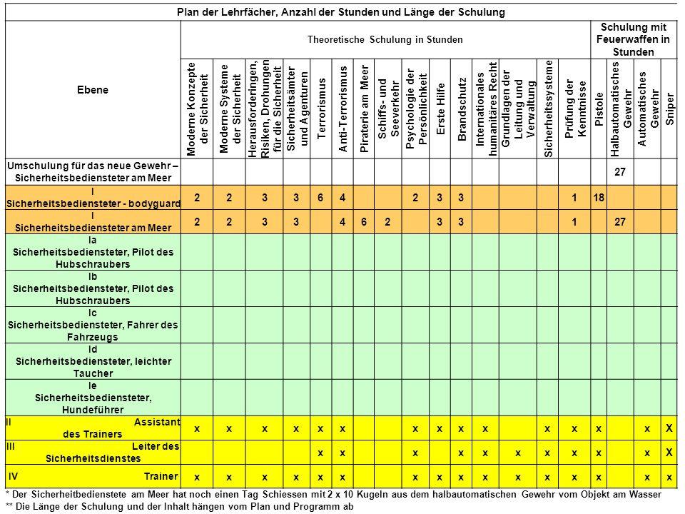 5 Plan der Lehrfächer, Anzahl der Stunden und Länge der Schulung Ebene Theoretische Schulung in Stunden Schulung mit Feuerwaffen in Stunden Moderne Ko