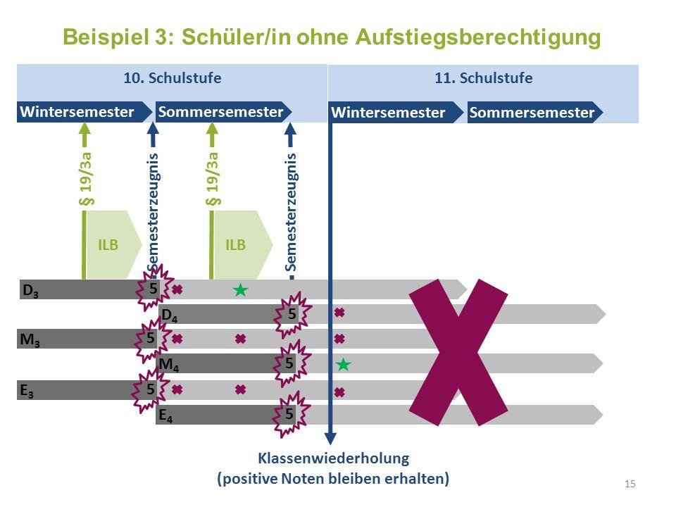 ILB 10. Schulstufe Wintersemester Sommersemester Semesterzeugnis D3D3 5 11.