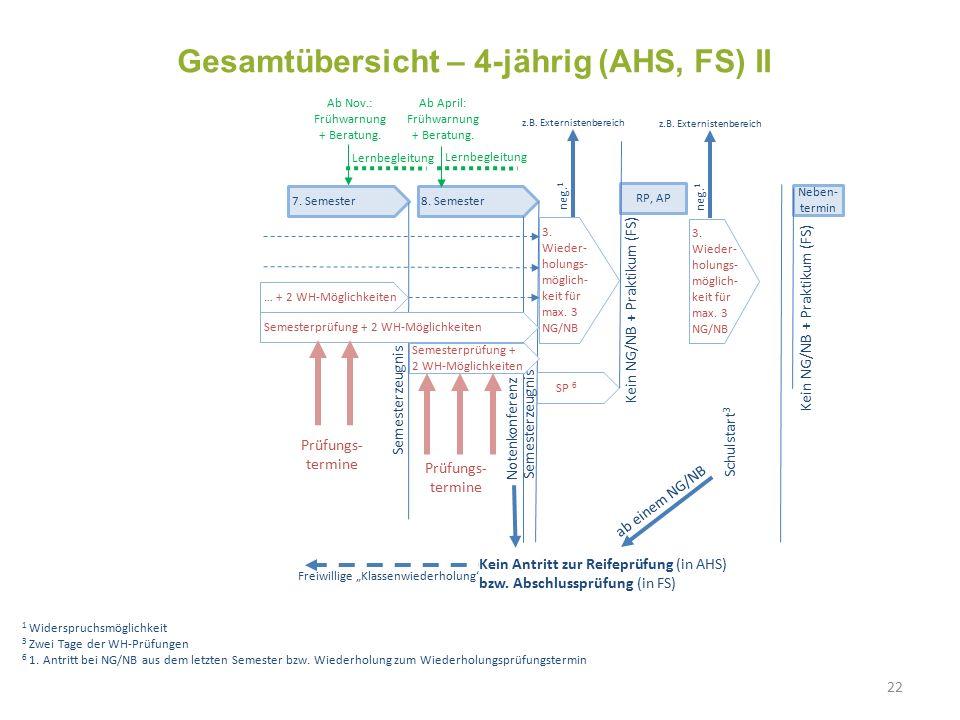 1 Widerspruchsmöglichkeit 3 Zwei Tage der WH-Prüfungen 6 1. Antritt bei NG/NB aus dem letzten Semester bzw. Wiederholung zum Wiederholungsprüfungsterm