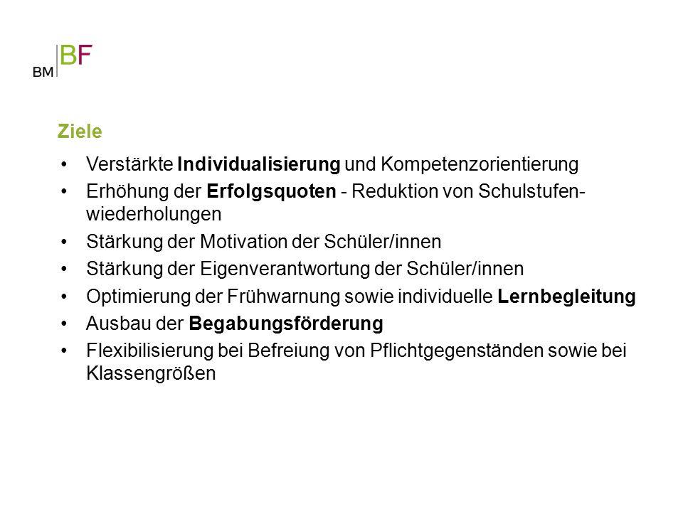 Verstärkte Individualisierung und Kompetenzorientierung Erhöhung der Erfolgsquoten - Reduktion von Schulstufen- wiederholungen Stärkung der Motivation der Schüler/innen Stärkung der Eigenverantwortung der Schüler/innen Optimierung der Frühwarnung sowie individuelle Lernbegleitung Ausbau der Begabungsförderung Flexibilisierung bei Befreiung von Pflichtgegenständen sowie bei Klassengrößen Ziele