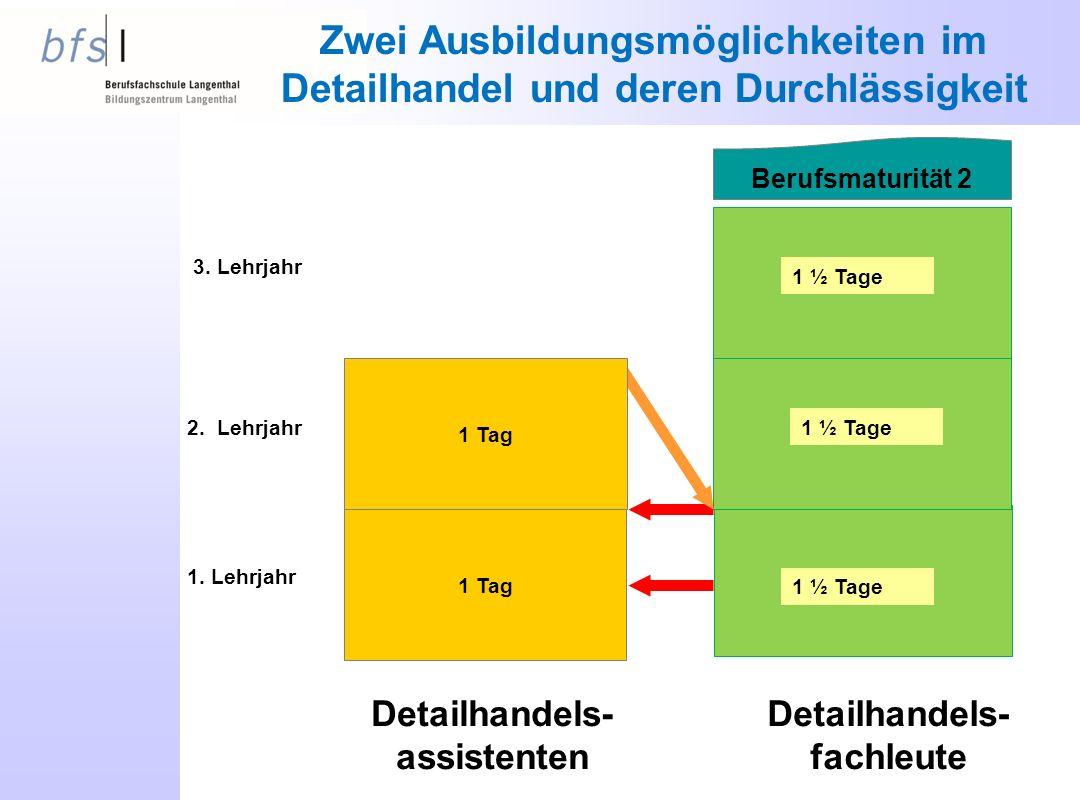 Zwei Ausbildungsmöglichkeiten im Detailhandel und deren Durchlässigkeit 1 Tag 1.