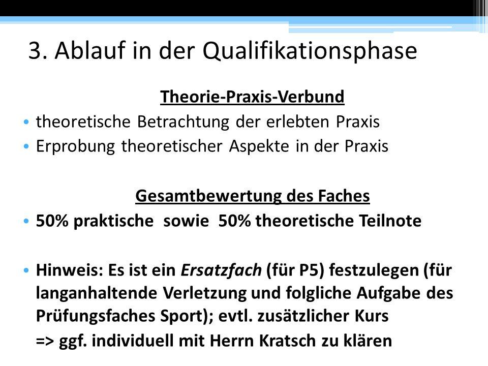 3. Ablauf in der Qualifikationsphase Theorie-Praxis-Verbund theoretische Betrachtung der erlebten Praxis Erprobung theoretischer Aspekte in der Praxis