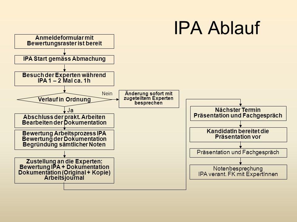 IPA Ablauf Nein IPA Start gemäss AbmachungBesuch der Experten während IPA 1 – 2 Mal ca. 1h Verlauf in Ordnung Abschluss der prakt. Arbeiten Bearbeiten