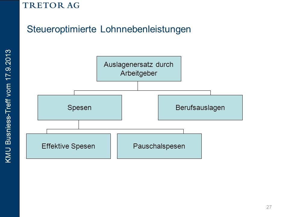 KMU Busniess-Treff vom 17.9.2013 28 Steueroptimierte Lohnnebenleistungen Spesen Auslagen fallen im Rahmen eines konkreten dienstlichen Auftrages an.