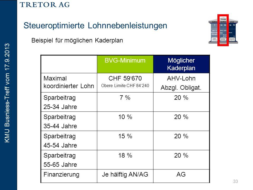 KMU Busniess-Treff vom 17.9.2013 34 Steueroptimierte Lohnnebenleistungen Beispiel für Lohnnebenleistung BVG (überobligatorisch) Mitarbeiter, 40-jährig, Bruttolohn CHF 120'000 BerechnungBetrag BVG-Beitrag Gesetzliches Minimum CHF 59'670 x 10% Finanzierung ½ AG / ½ AN CHF 5'967 BVG-Beitrag Überobligatorisch AHV-Lohn über der oberen Limite BVG gemäss Gesetz: CHF 120'000 – CHF 84'240 Versicherter Lohn: CHF 35'760 x 20% Finanzierung 1/1 AG CHF 7'152 Total BeiträgeCHF 13'119