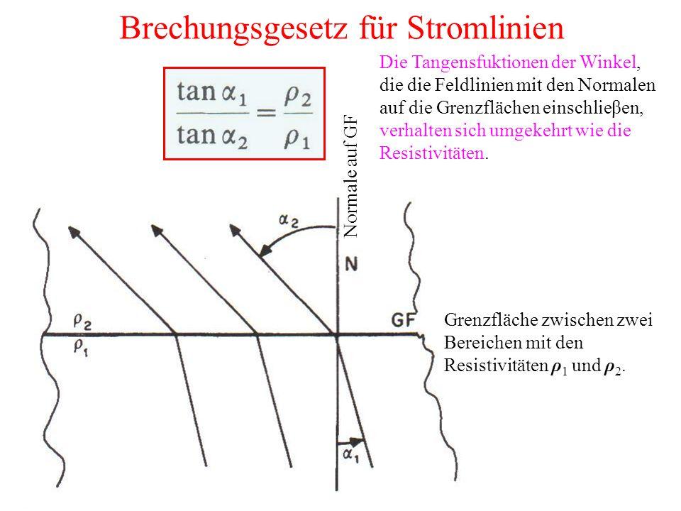 Brechungsgesetz für Stromlinien Grenzfläche zwischen zwei Bereichen mit den Resistivitäten ρ 1 und ρ 2.