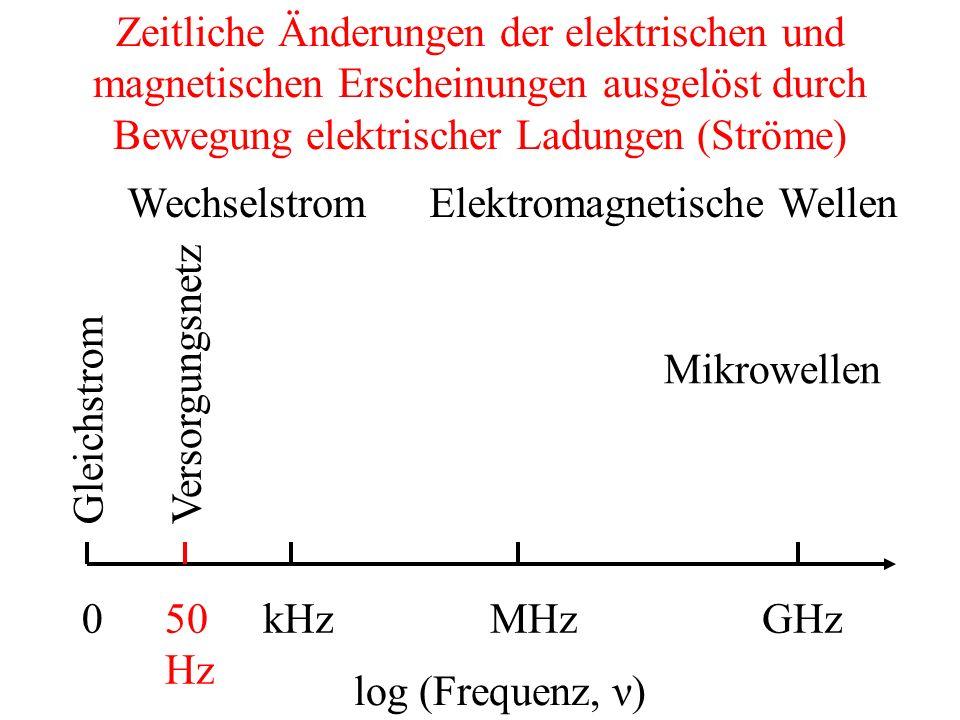 Zeitliche Änderungen der elektrischen und magnetischen Erscheinungen ausgelöst durch Bewegung elektrischer Ladungen (Ströme) 0 log (Frequenz, ν) Gleichstrom Wechselstrom Versorgungsnetz 50 Hz Elektromagnetische Wellen Mikrowellen MHzGHzkHz