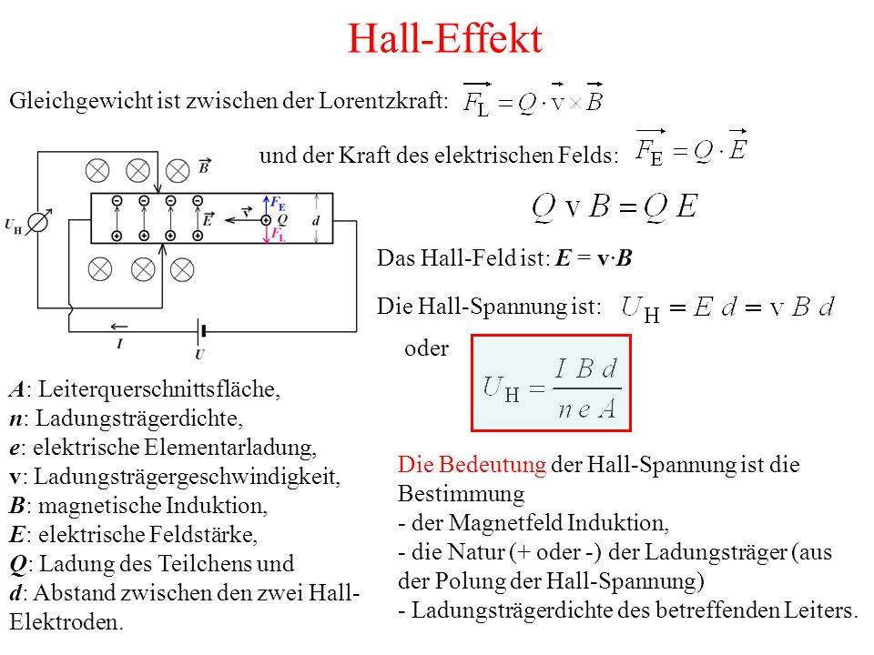 Hall-Effekt Gleichgewicht ist zwischen der Lorentzkraft: und der Kraft des elektrischen Felds: Das Hall-Feld ist: E = v·B Die Hall-Spannung ist: A: Leiterquerschnittsfläche, n: Ladungsträgerdichte, e: elektrische Elementarladung, v: Ladungsträgergeschwindigkeit, B: magnetische Induktion, E: elektrische Feldstärke, Q: Ladung des Teilchens und d: Abstand zwischen den zwei Hall- Elektroden.
