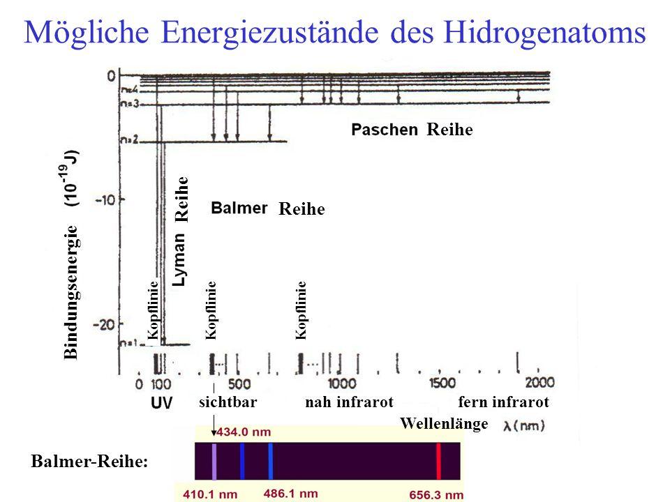 Mögliche Energiezustände des Hidrogenatoms Balmer sorozat: Bindungsenergie Balmer-Reihe: Reihe sichtbarnah infrarotfern infrarot Wellenlänge Kopflinie
