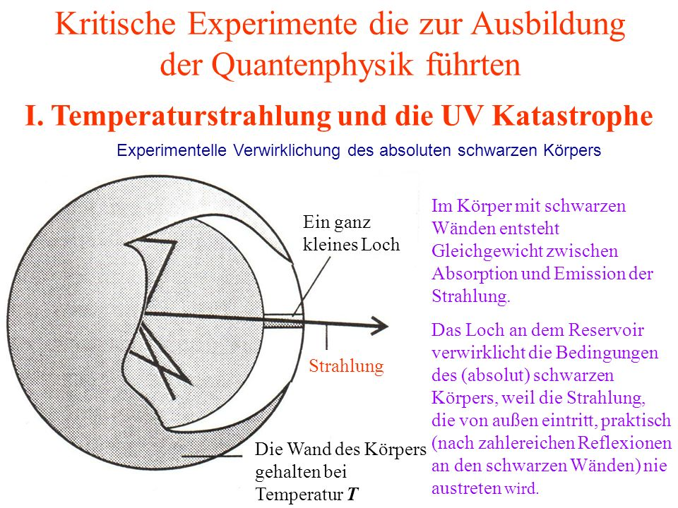 Kritische Experimente die zur Ausbildung der Quantenphysik führten Ein ganz kleines Loch Die Wand des Körpers gehalten bei Temperatur T Experimentelle