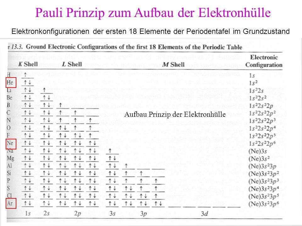Pauli Prinzip zum Aufbau der Elektronhülle Aufbau Prinzip der Elektronhülle Elektronkonfigurationen der ersten 18 Elemente der Periodentafel im Grundz