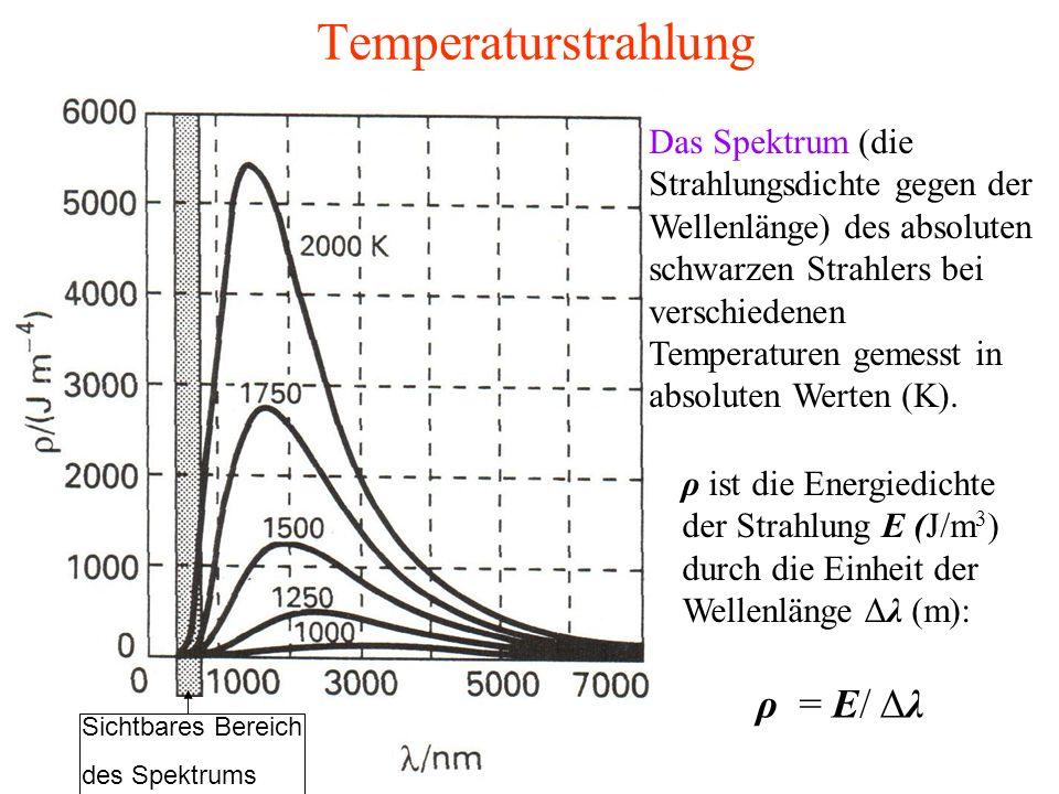 Temperaturstrahlung Das Spektrum (die Strahlungsdichte gegen der Wellenlänge) des absoluten schwarzen Strahlers bei verschiedenen Temperaturen gemesst