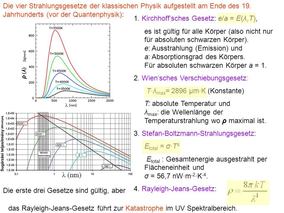 das Rayleigh-Jeans-Gesetz führt zur Katastrophe im UV Spektralbereich. Die vier Strahlungsgesetze der klassischen Physik aufgestellt am Ende des 19. J