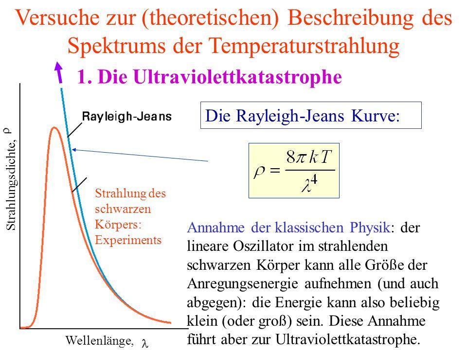 Die Rayleigh-Jeans Kurve: 1. Die Ultraviolettkatastrophe Strahlung des schwarzen Körpers: Experiments Versuche zur (theoretischen) Beschreibung des Sp