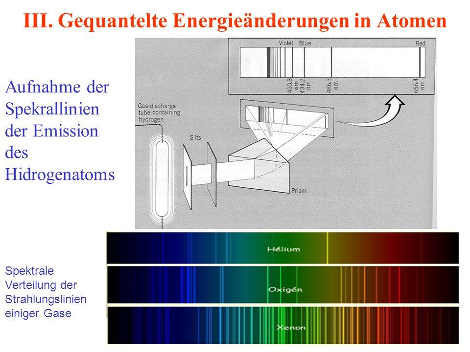 III. Gequantelte Energieänderungen in Atomen Aufnahme der Spekrallinien der Emission des Hidrogenatoms Spektrale Verteilung der Strahlungslinien einig