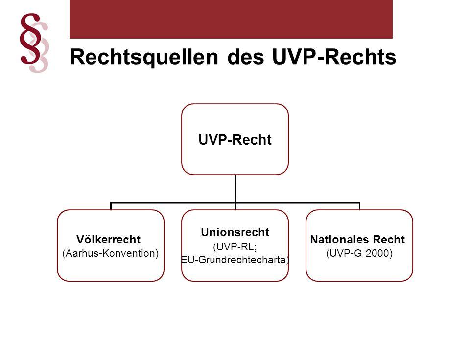 Rechtsquellen des UVP-Rechts UVP-Recht Völkerrecht (Aarhus-Konvention) Unionsrecht (UVP-RL; EU-Grundrechtecharta) Nationales Recht (UVP-G 2000)