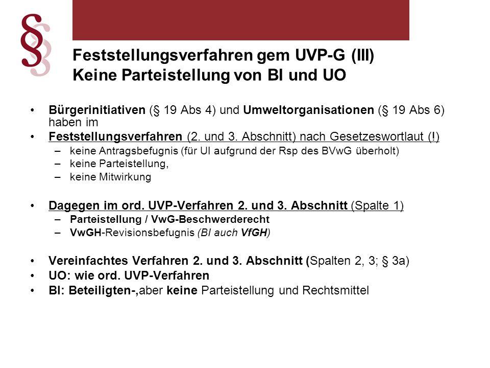 Feststellungsverfahren gem UVP-G (III) Keine Parteistellung von BI und UO Bürgerinitiativen (§ 19 Abs 4) und Umweltorganisationen (§ 19 Abs 6) haben im Feststellungsverfahren (2.