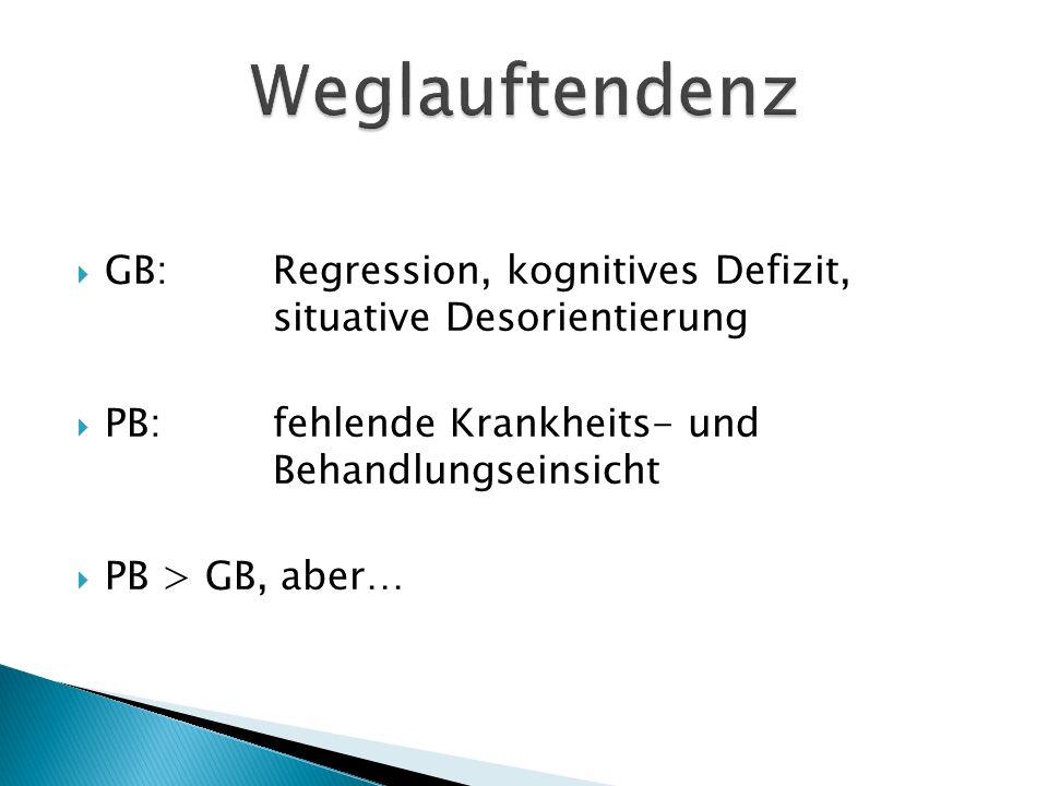  GB:Regression, kognitives Defizit, situative Desorientierung  PB:fehlende Krankheits- und Behandlungseinsicht  PB > GB, aber…
