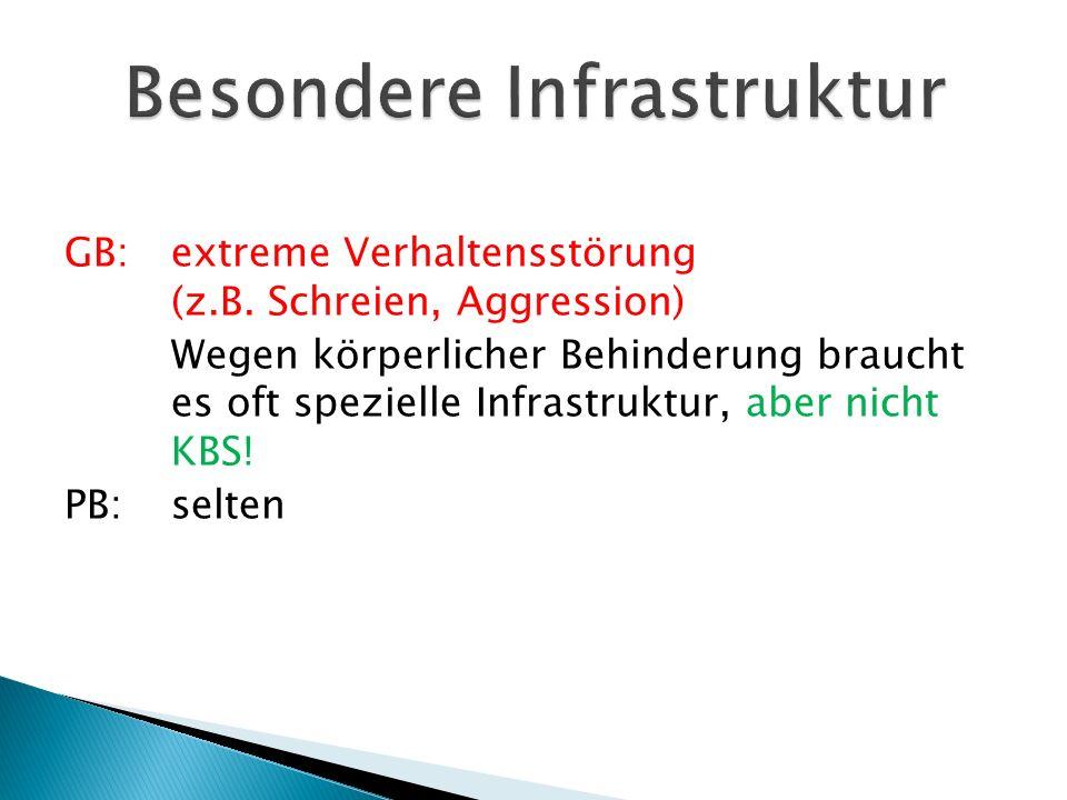 GB: extreme Verhaltensstörung (z.B. Schreien, Aggression) Wegen körperlicher Behinderung braucht es oft spezielle Infrastruktur, aber nicht KBS! PB:se