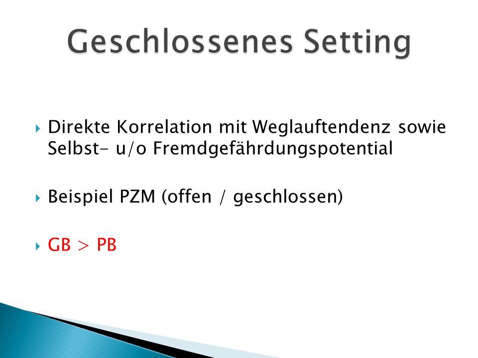  Direkte Korrelation mit Weglauftendenz sowie Selbst- u/o Fremdgefährdungspotential  Beispiel PZM (offen / geschlossen)  GB > PB