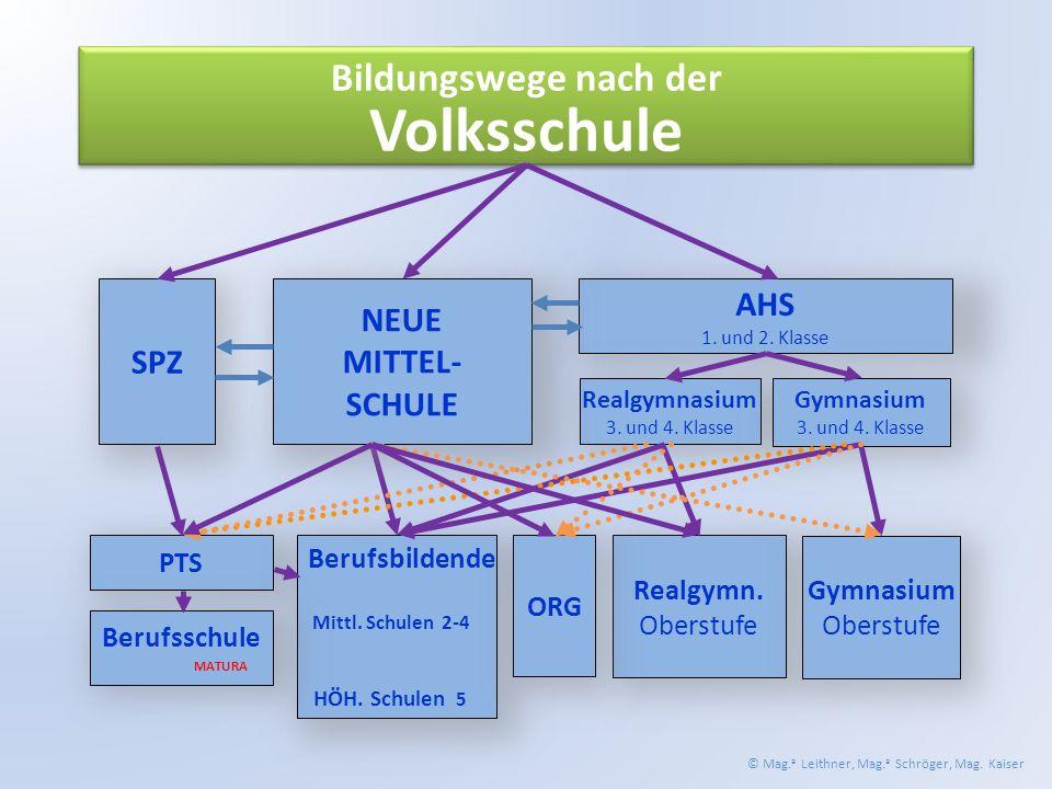 Bildungswege nach der Volksschule AHS 1. und 2. Klasse Realgymnasium 3.