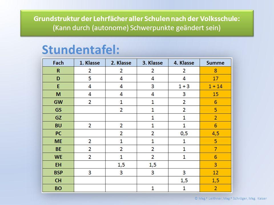 Grundstruktur der Lehrfächer aller Schulen nach der Volksschule: (Kann durch (autonome) Schwerpunkte geändert sein) Stundentafel: © Mag.