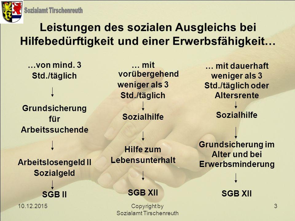 10.12.2015Copyright by Sozialamt Tirschenreuth 14 Sozialhilferechtlicher Bedarf (SGB XII) -Maßgebender Regelsatz der nachfragenden Person + angemessene Kosten der Unterkunft +tatsächliche Heizkosten (soweit angemessen) +evtl.