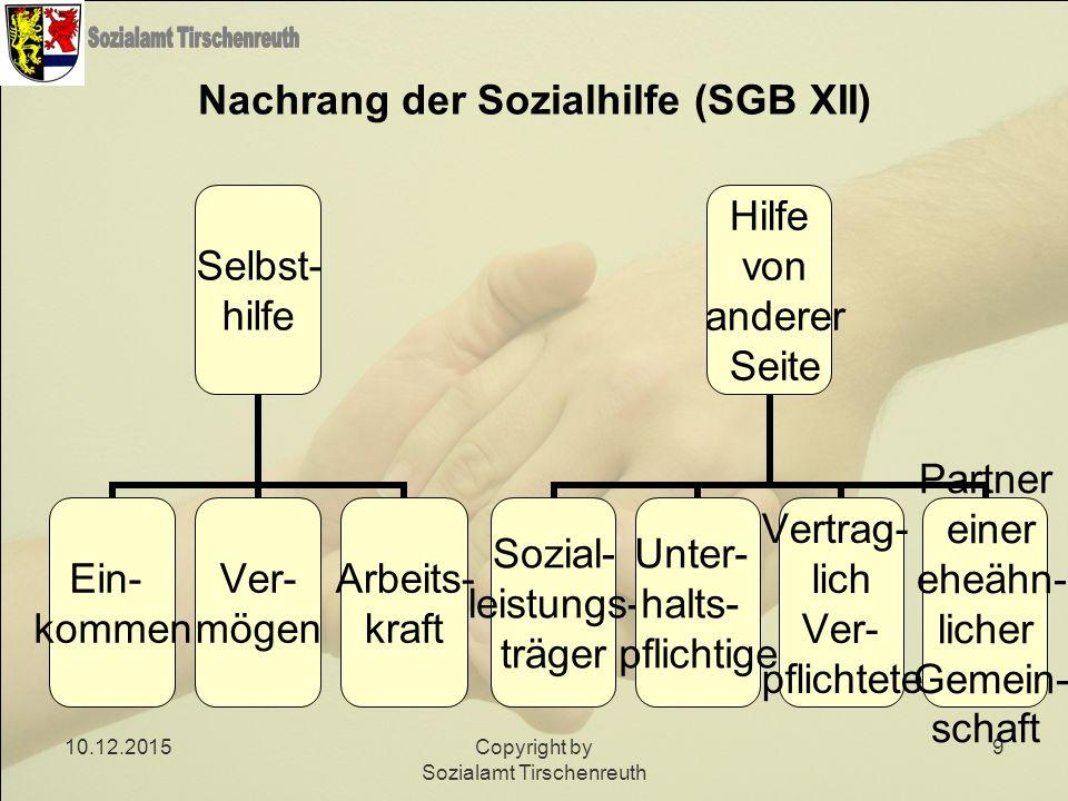 10.12.2015Copyright by Sozialamt Tirschenreuth 9 Nachrang der Sozialhilfe (SGB XII) Selbst- hilfe Ein- kommen Ver- mögen Arbeits- kraft Hilfe von ande